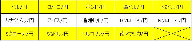 iFOREX取り扱い通貨ペア(クロス円)