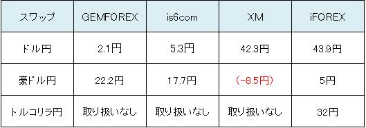 iFOREXスワップを比較