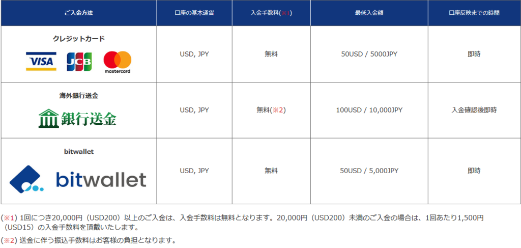 is6com入金