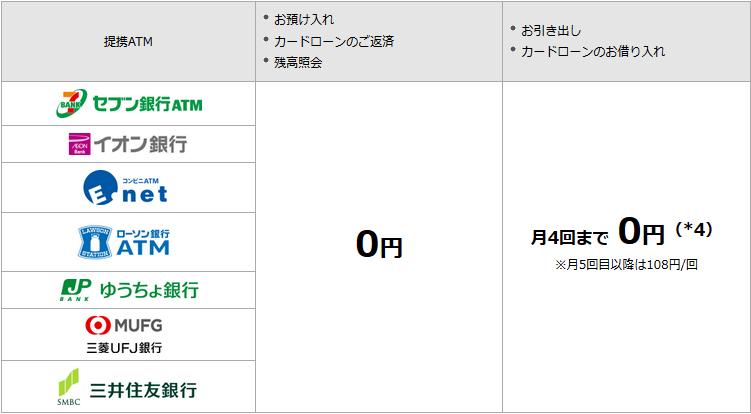 ソニー銀行ATM手数料