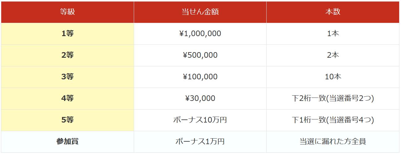 is6com宝くじ当選金額