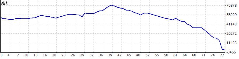 FX|スキャルピングのトレード収支