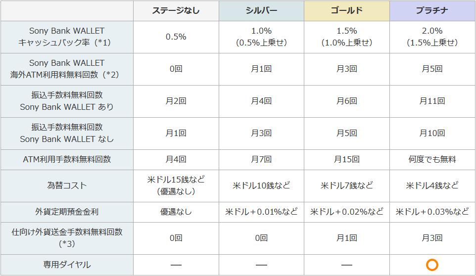 ソニー銀行|各種ステージ(クラブS)