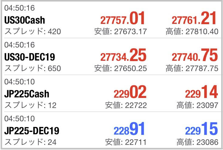 XMの株価指数