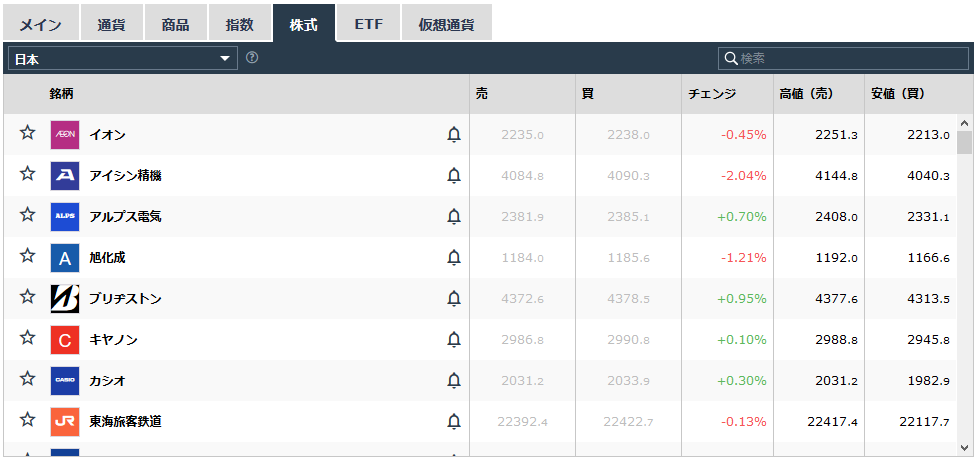 iFOREXの株取引
