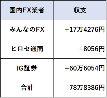 2019年国内FXトレード収支