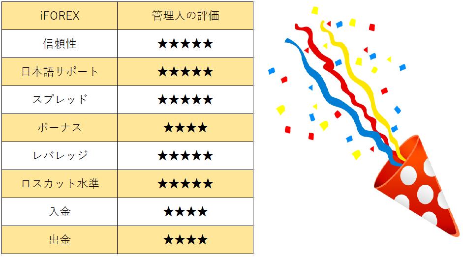 iFOREXの評価