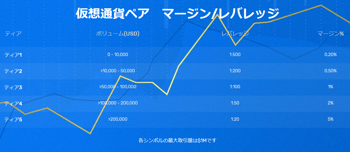 FXGT仮想通貨のレバレッジ