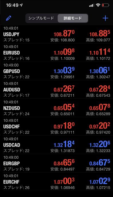 FXGTのメジャー通貨