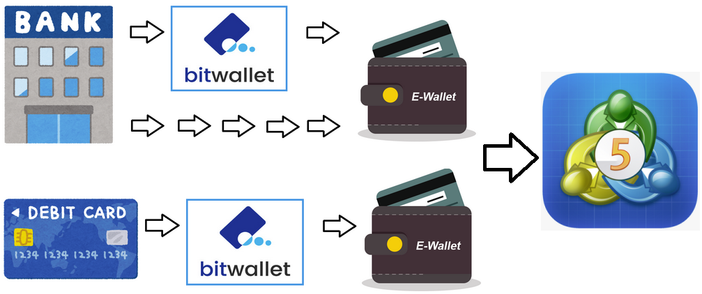 FXGT入金方法