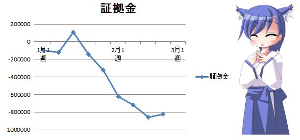 FX|年間トレード収支