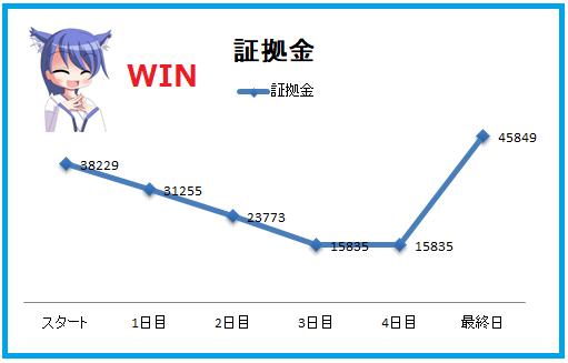 1万円チャレンジ結果