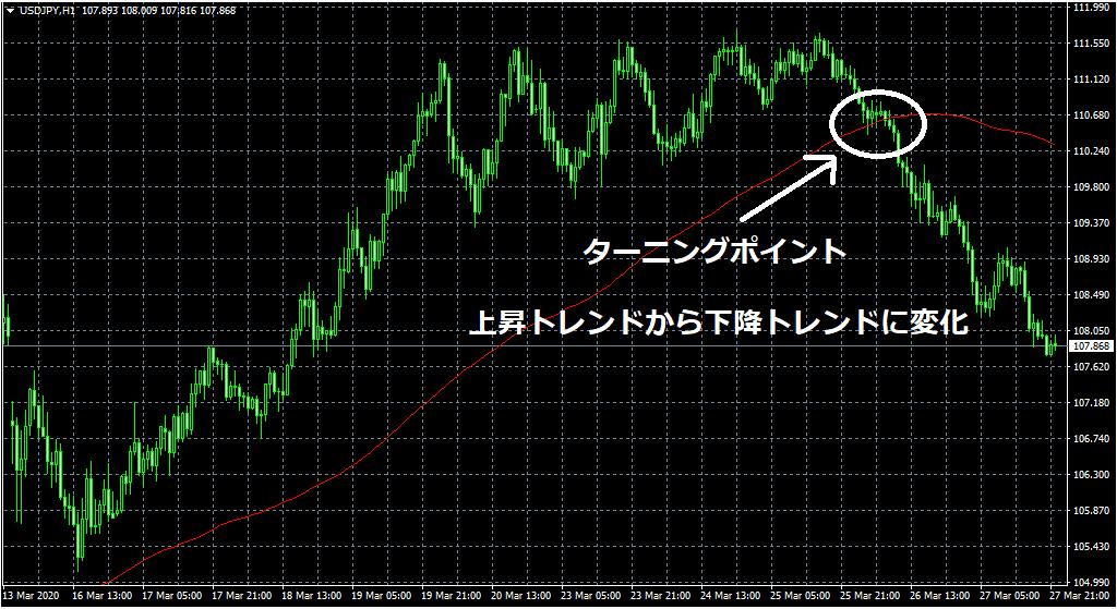 ドル円のトレンド