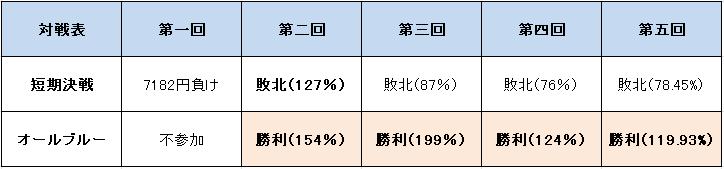 1万円チャレンジ対戦表