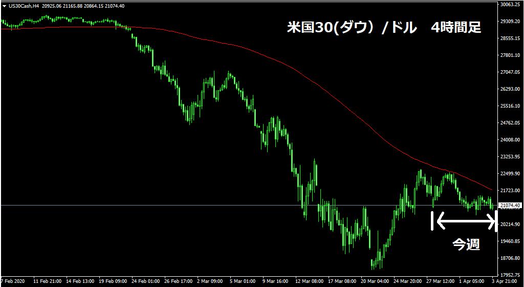 米国30(ダウ)/ドルチャート