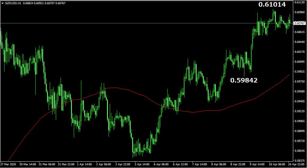 NZドル/ドルの目線