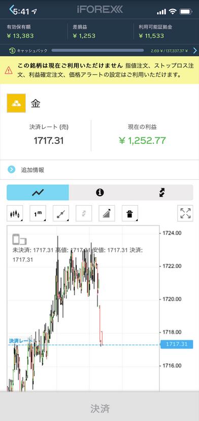 iFOREX|金(ゴールド)