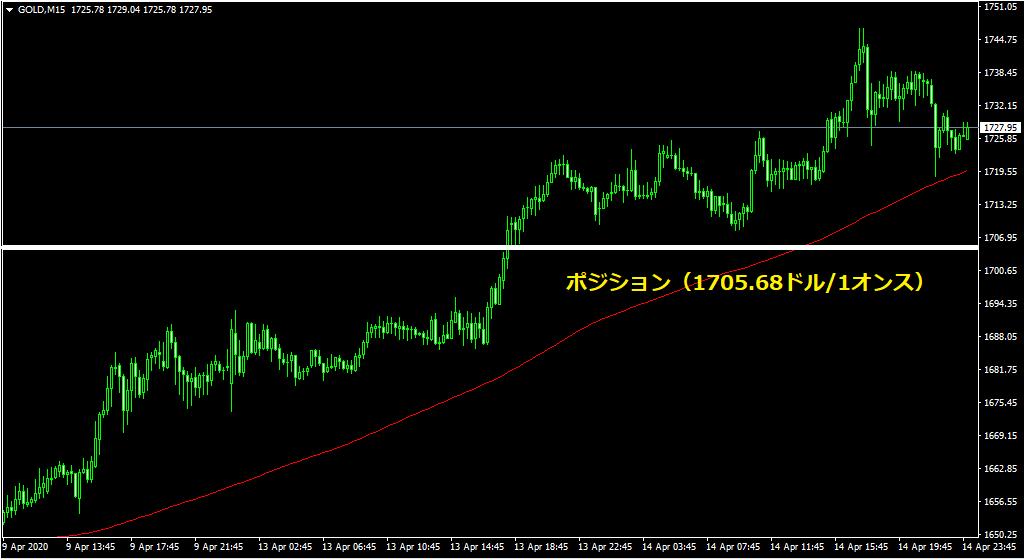 金(ゴールド)/ドルのチャート