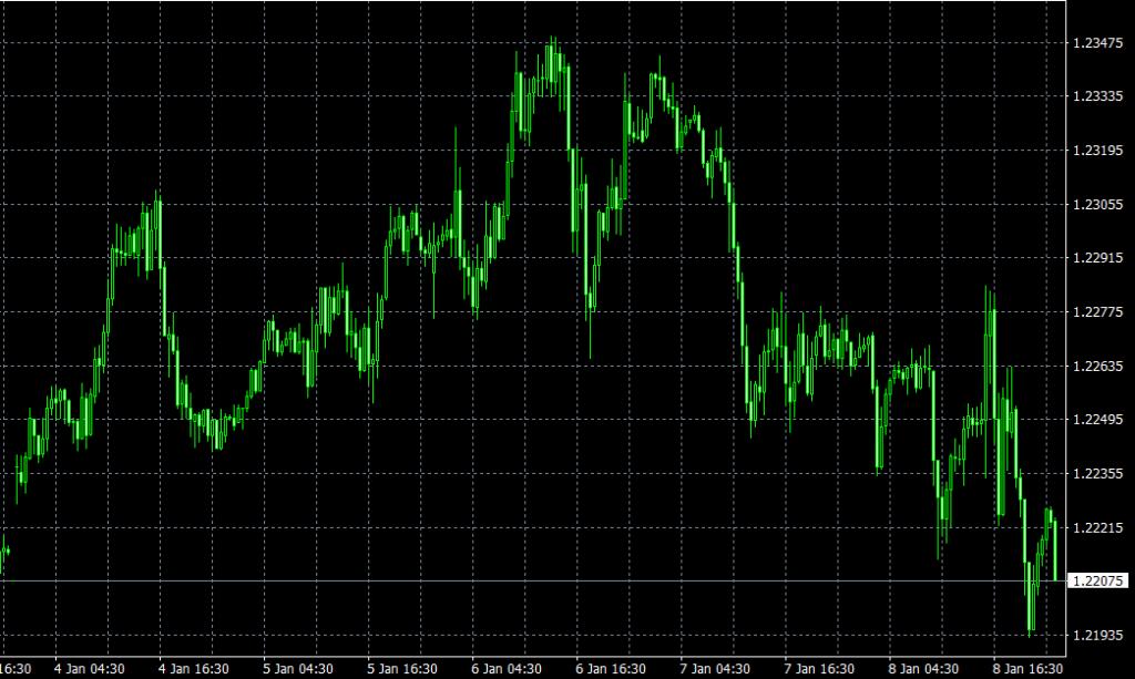 EUR/USD(30分足)