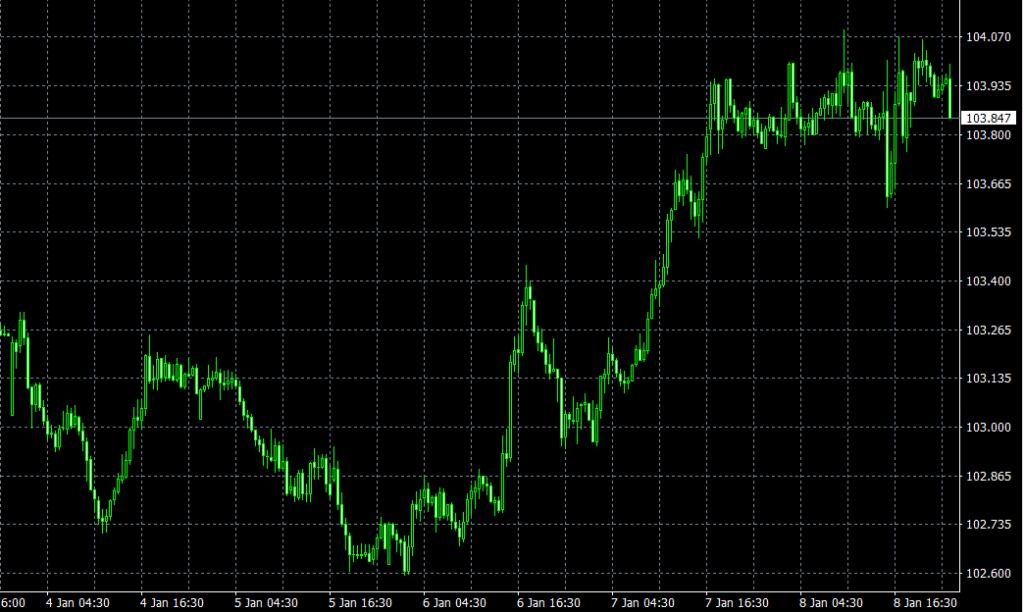 USD/JPY(30分足)