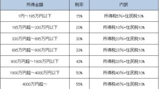 海外FXの税率