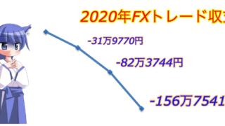 FXトレード収支